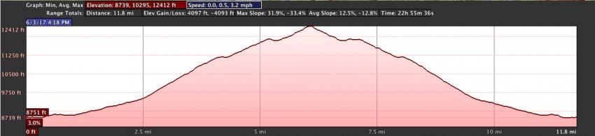 bison.peak.elevation.profile.jpg