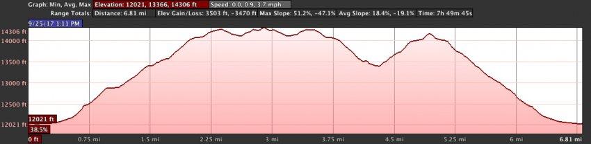 decalibron.elevation.profile.jpg
